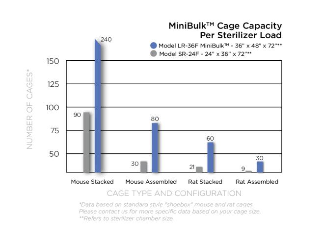 MiniBulk Cage Capacity