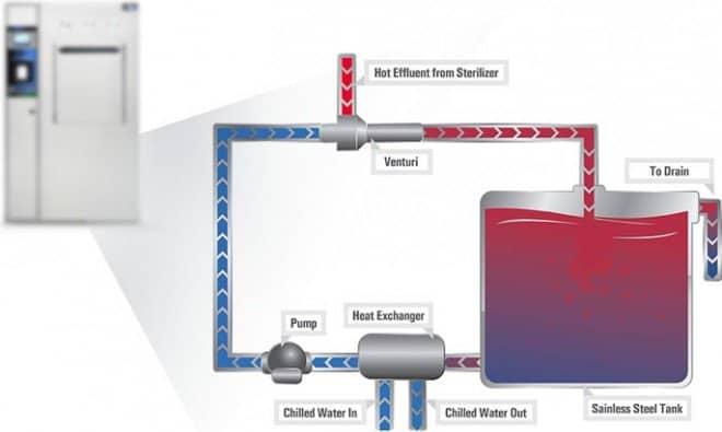 WaterECO Process