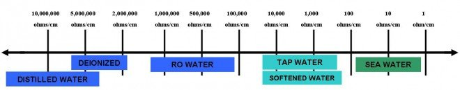 Types of Water Scale