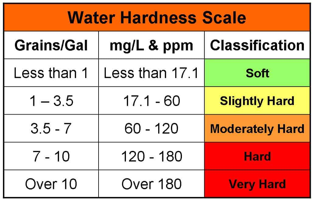 hard water lab report The effect of boiling the hard water samples practical chemistry standard laboratory procedures titrimetric/volumetric analysis testing the hardness of water.