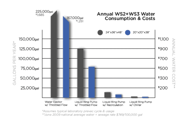 autoclave water savings chart